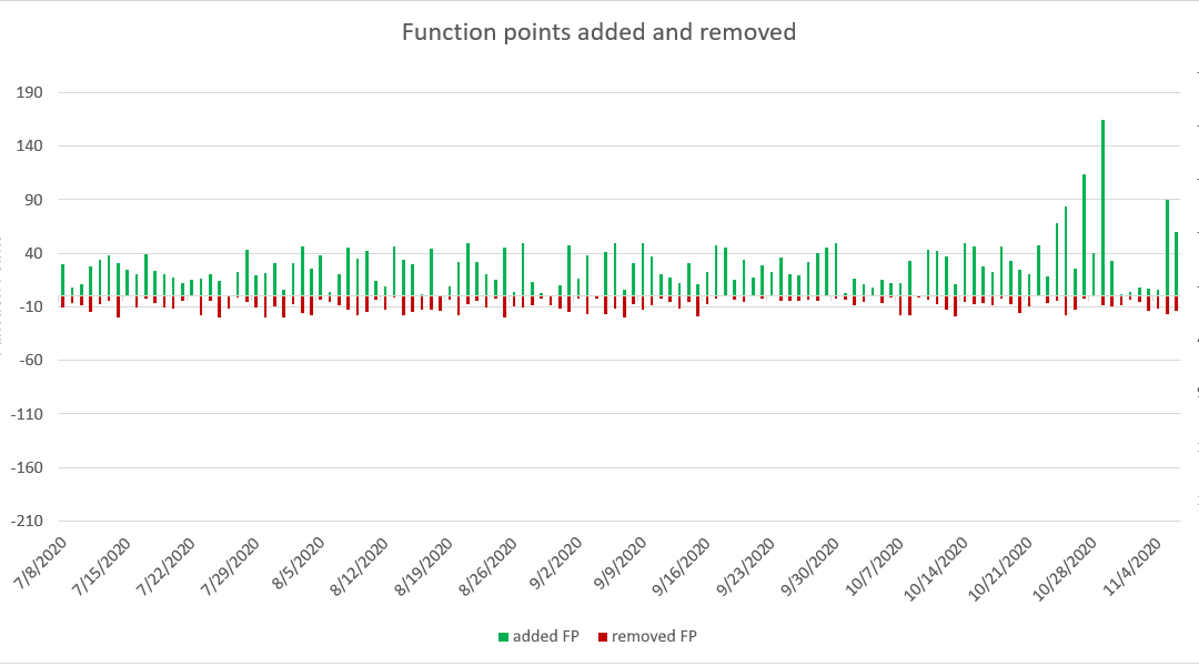 The revival of Function Point Analysis is here