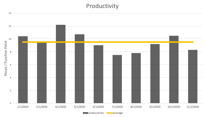 Productivity measurement using function point analysis