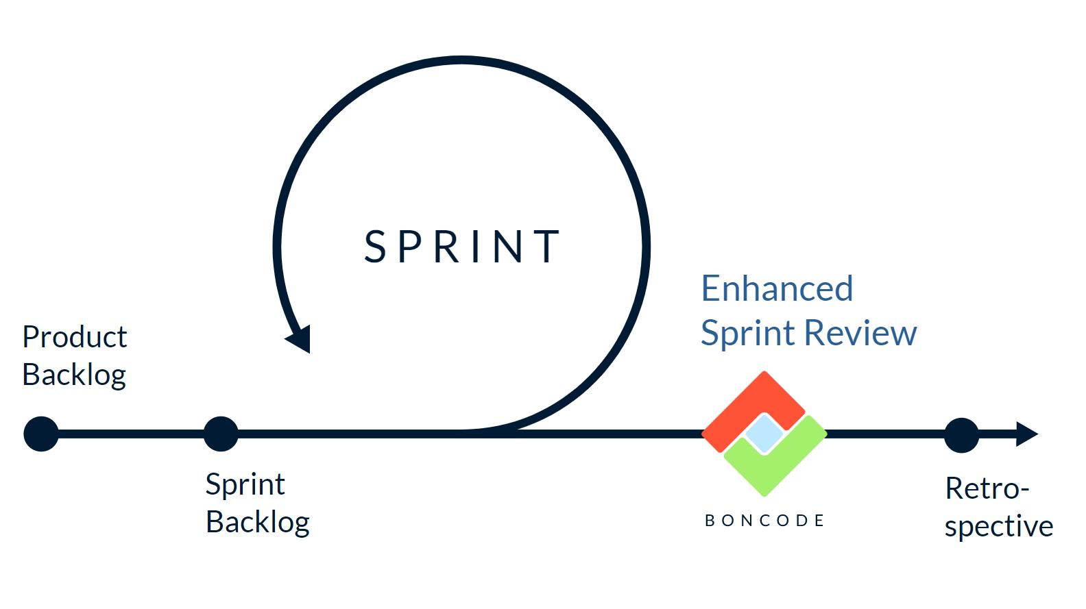 the boncode enhanced sprint review
